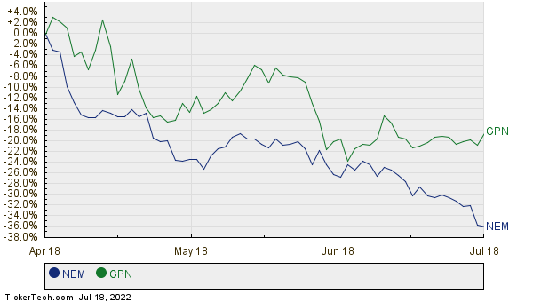 NEM,GPN Relative Performance Chart