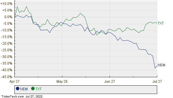 Newmont Mining Moves Up In Market Cap Rank Passing Textron