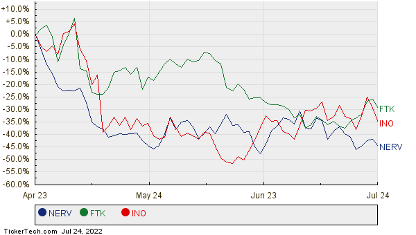NERV, FTK, and INO Relative Performance Chart