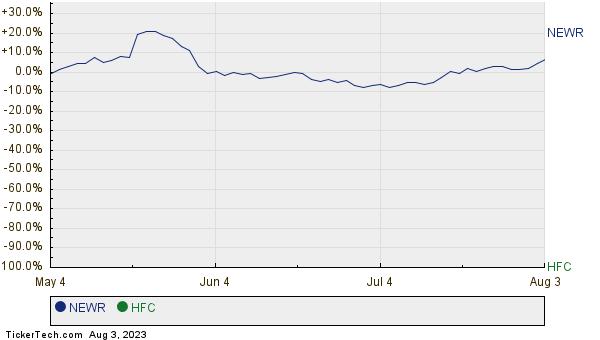 NEWR,HFC Relative Performance Chart