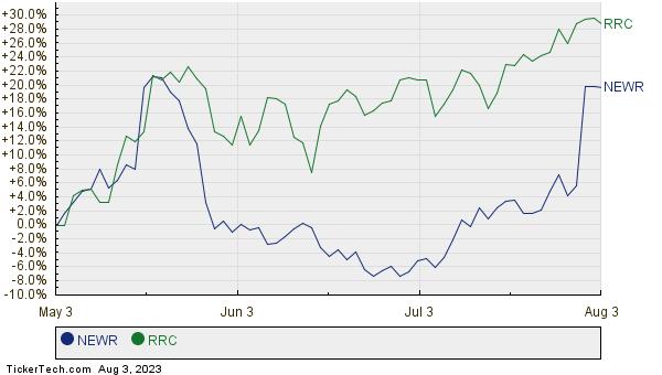 NEWR,RRC Relative Performance Chart