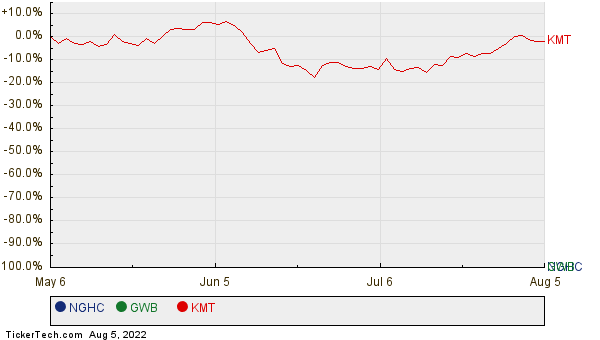 NGHC, GWB, and KMT Relative Performance Chart