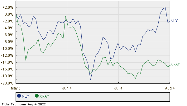 NLY,XRAY Relative Performance Chart