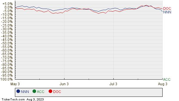 NNN, ACC, and DOC Relative Performance Chart