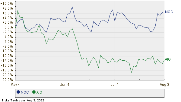 NOC,AIG Relative Performance Chart
