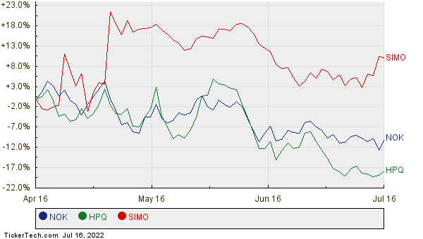NOK, HPQ, and SIMO Relative Performance Chart
