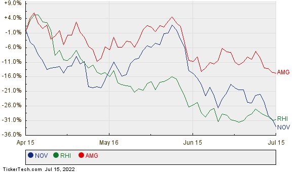 NOV, RHI, and AMG Relative Performance Chart