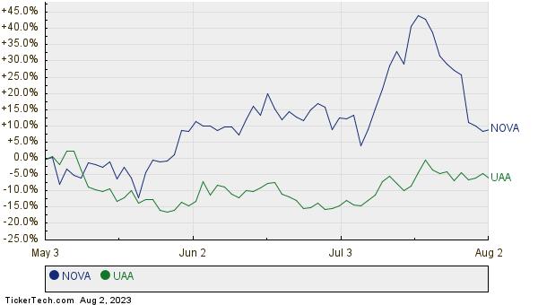 NOVA,UAA Relative Performance Chart