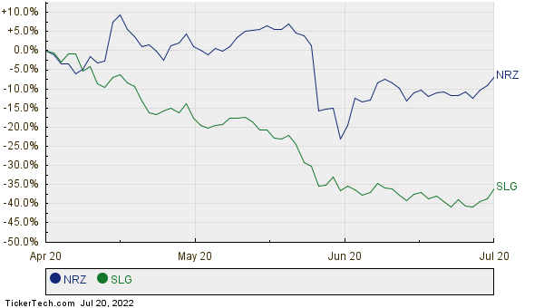 NRZ,SLG Relative Performance Chart