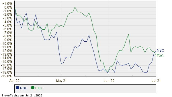 NSC,EXC Relative Performance Chart