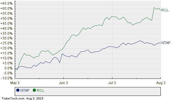 NTAP,RCL Relative Performance Chart