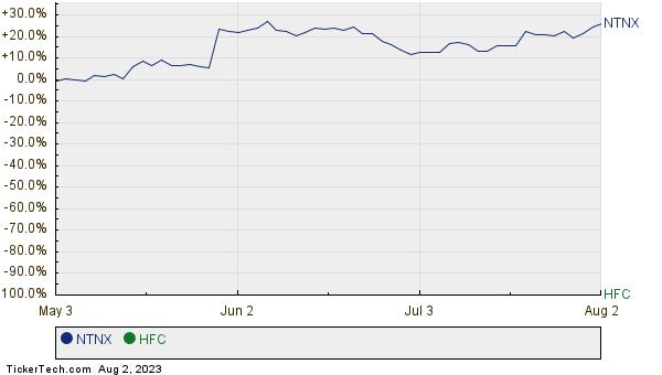 NTNX,HFC Relative Performance Chart