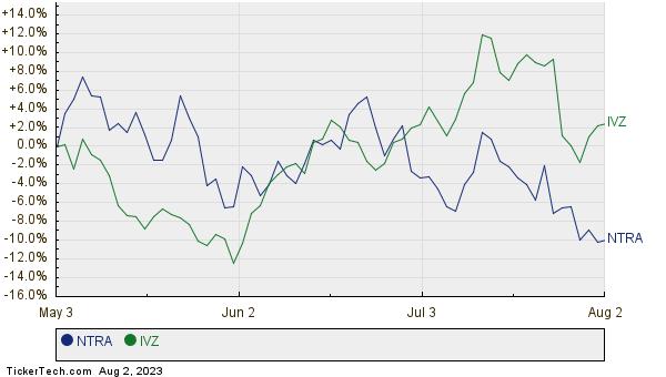 NTRA,IVZ Relative Performance Chart