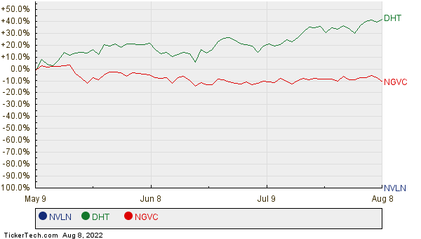 NVLN, DHT, and NGVC Relative Performance Chart