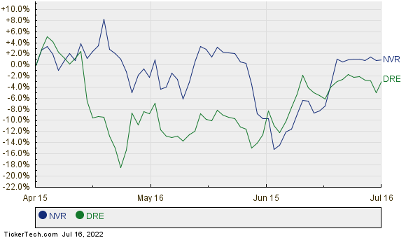 NVR,DRE Relative Performance Chart