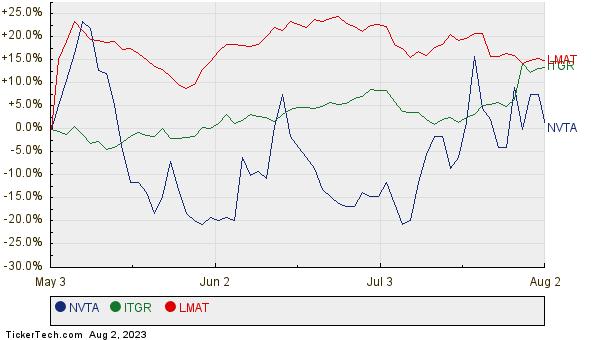 NVTA, ITGR, and LMAT Relative Performance Chart