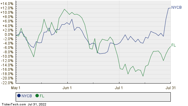 NYCB,FL Relative Performance Chart