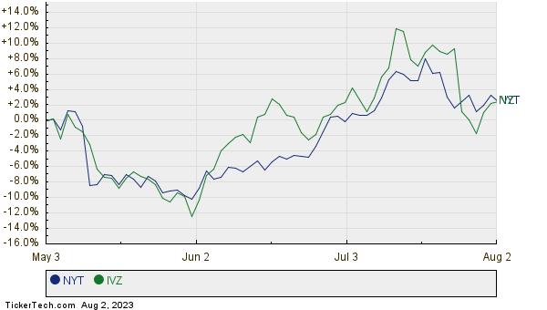 NYT,IVZ Relative Performance Chart