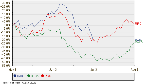 OAS, SLCA, and RRC Relative Performance Chart