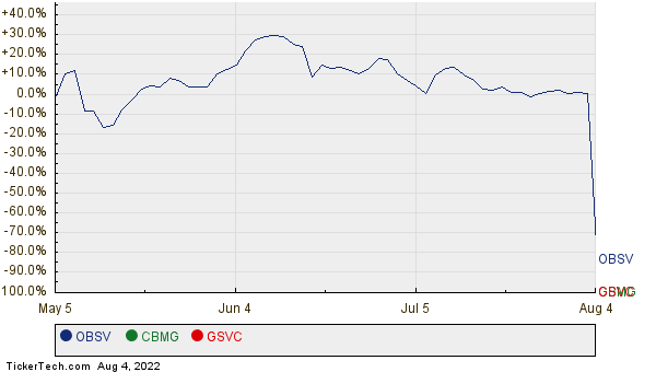 OBSV, CBMG, and GSVC Relative Performance Chart
