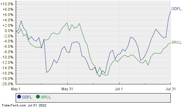 Old Dominion Freight Line Moves Up In Market Cap Rank Passing