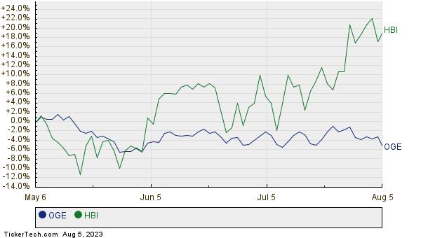 OGE,HBI Relative Performance Chart