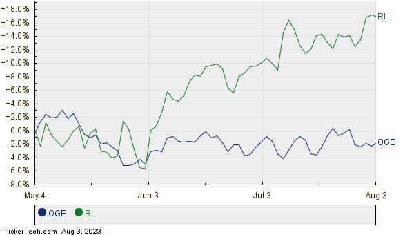 OGE,RL Relative Performance Chart