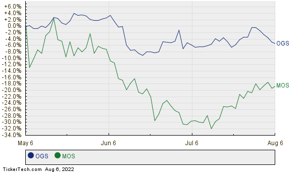 OGS,MOS Relative Performance Chart