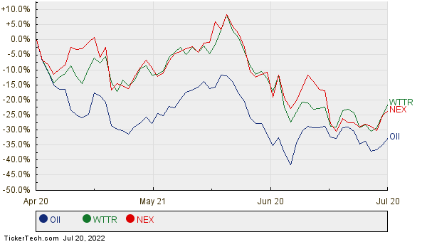OII, WTTR, and NEX Relative Performance Chart