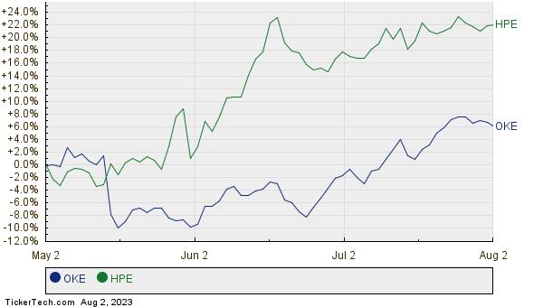 OKE,HPE Relative Performance Chart