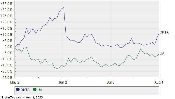 OKTA,UA Relative Performance Chart