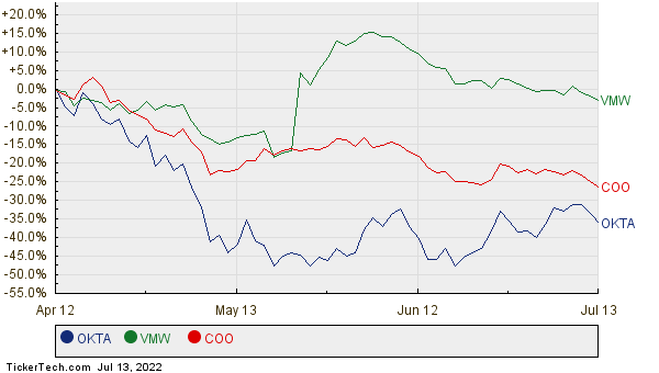 OKTA, VMW, and COO Relative Performance Chart