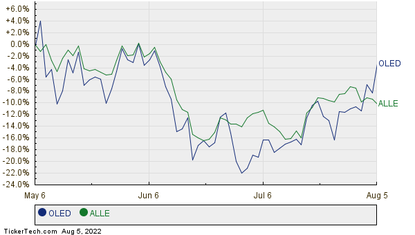 OLED,ALLE Relative Performance Chart