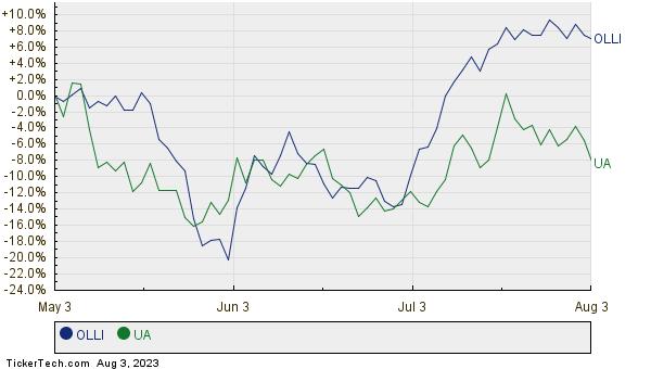 OLLI,UA Relative Performance Chart