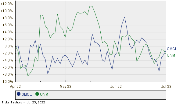 OMCL,UNM Relative Performance Chart