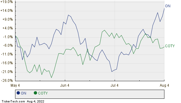 ON,COTY Relative Performance Chart