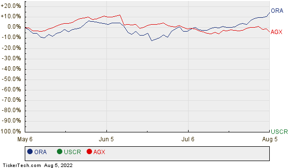ORA, USCR, and AGX Relative Performance Chart