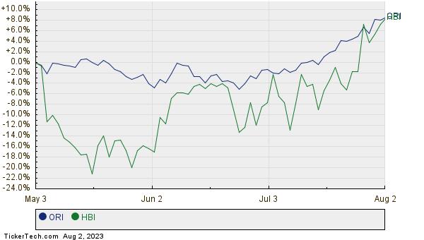 ORI,HBI Relative Performance Chart