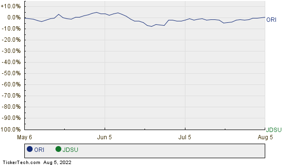 ORI,JDSU Relative Performance Chart