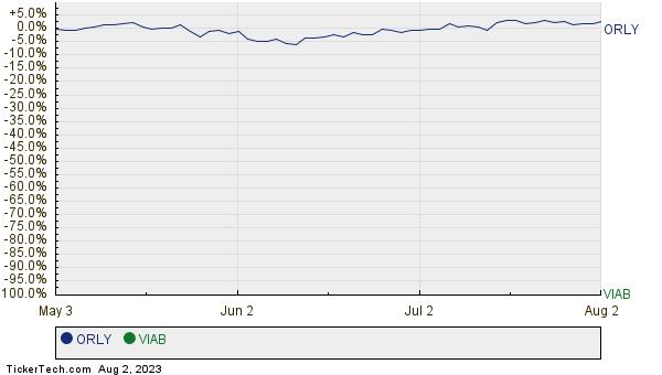 ORLY,VIAB Relative Performance Chart