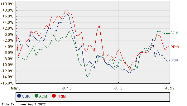 OSK, ACM, and PRIM Relative Performance Chart