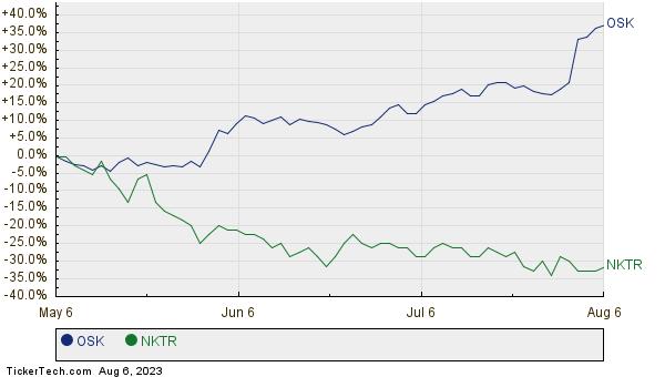 OSK,NKTR Relative Performance Chart