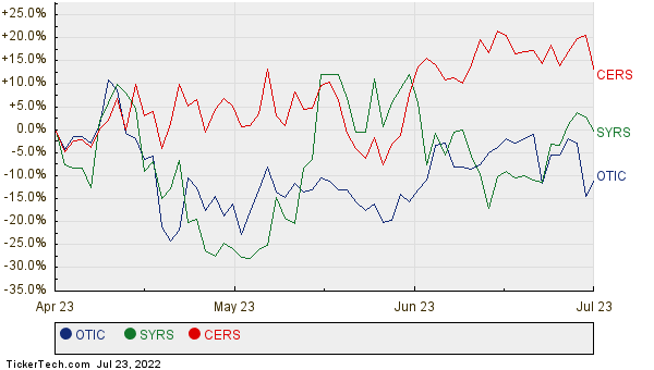 OTIC, SYRS, and CERS Relative Performance Chart