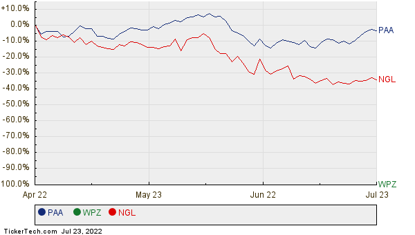 PAA, WPZ, and NGL Relative Performance Chart