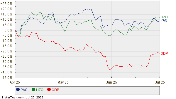 PAG, HZO, and ODP Relative Performance Chart