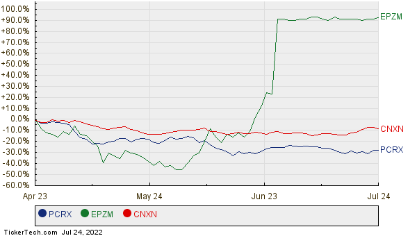 PCRX, EPZM, and CNXN Relative Performance Chart