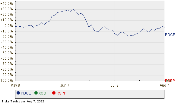 PDCE, XOG, and RSPP Relative Performance Chart