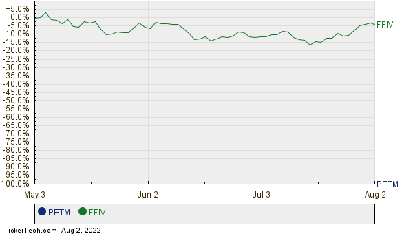 PETM,FFIV Relative Performance Chart