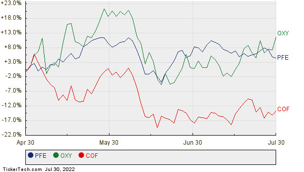 PFE, OXY, and COF Relative Performance Chart