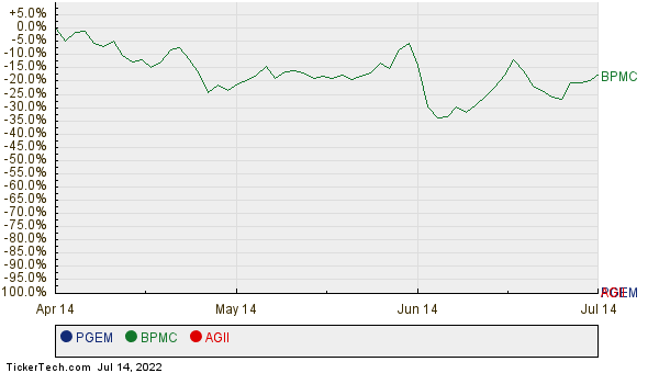 PGEM, BPMC, and AGII Relative Performance Chart